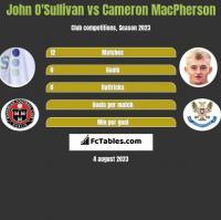 John O'Sullivan vs Cameron MacPherson h2h player stats