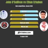 John O'Sullivan vs Ethan Erhahon h2h player stats