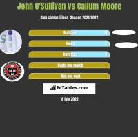 John O'Sullivan vs Callum Moore h2h player stats