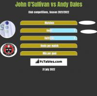 John O'Sullivan vs Andy Dales h2h player stats