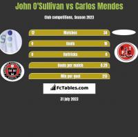 John O'Sullivan vs Carlos Mendes h2h player stats