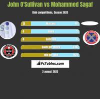 John O'Sullivan vs Mohammed Sagaf h2h player stats