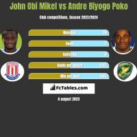 John Obi Mikel vs Andre Biyogo Poko h2h player stats