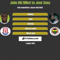 John Obi Mikel vs Jose Sosa h2h player stats