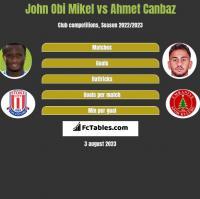 John Obi Mikel vs Ahmet Canbaz h2h player stats