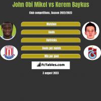 John Obi Mikel vs Kerem Baykus h2h player stats