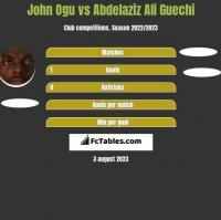 John Ogu vs Abdelaziz Ali Guechi h2h player stats