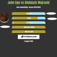 John Ogu vs Abdulaziz Majrashi h2h player stats