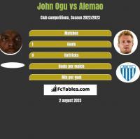 John Ogu vs Alemao h2h player stats