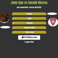 John Ogu vs Awadh Khrees h2h player stats