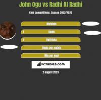 John Ogu vs Radhi Al Radhi h2h player stats