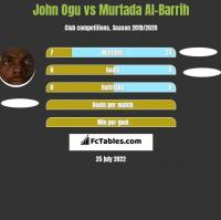 John Ogu vs Murtada Al-Barrih h2h player stats
