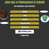 John Ogu vs Mohammed Al Zubaidi h2h player stats