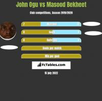 John Ogu vs Masood Bekheet h2h player stats