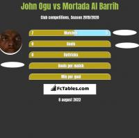 John Ogu vs Mortada Al Barrih h2h player stats