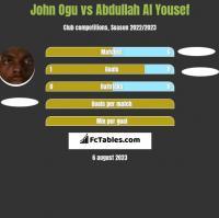 John Ogu vs Abdullah Al Yousef h2h player stats