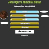 John Ogu vs Ahmed Al Sultan h2h player stats