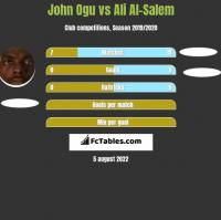 John Ogu vs Ali Al-Salem h2h player stats