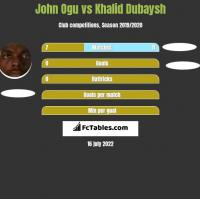 John Ogu vs Khalid Dubaysh h2h player stats