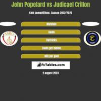 John Popelard vs Judicael Crillon h2h player stats