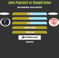 John Popelard vs Shaquil Delos h2h player stats