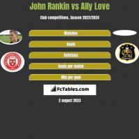 John Rankin vs Ally Love h2h player stats