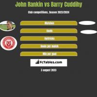 John Rankin vs Barry Cuddihy h2h player stats