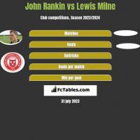 John Rankin vs Lewis Milne h2h player stats