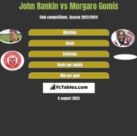 John Rankin vs Morgaro Gomis h2h player stats