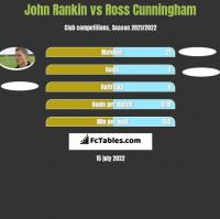 John Rankin vs Ross Cunningham h2h player stats