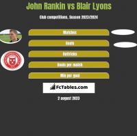 John Rankin vs Blair Lyons h2h player stats