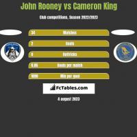 John Rooney vs Cameron King h2h player stats