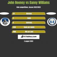 John Rooney vs Danny Williams h2h player stats