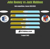 John Rooney vs Jack Muldoon h2h player stats