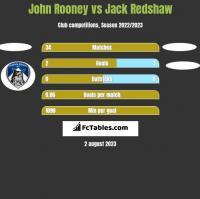 John Rooney vs Jack Redshaw h2h player stats