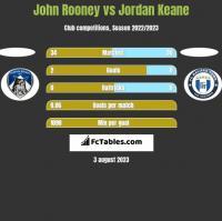 John Rooney vs Jordan Keane h2h player stats