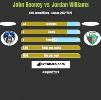 John Rooney vs Jordan Williams h2h player stats