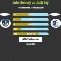 John Rooney vs Josh Kay h2h player stats