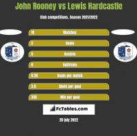 John Rooney vs Lewis Hardcastle h2h player stats