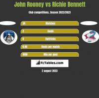 John Rooney vs Richie Bennett h2h player stats