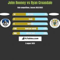 John Rooney vs Ryan Croasdale h2h player stats