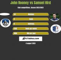 John Rooney vs Samuel Hird h2h player stats