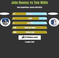John Rooney vs Tom White h2h player stats