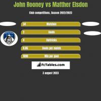 John Rooney vs Matther Elsdon h2h player stats