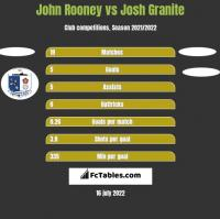 John Rooney vs Josh Granite h2h player stats