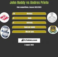 John Ruddy vs Andres Prieto h2h player stats