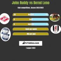John Ruddy vs Bernd Leno h2h player stats