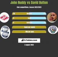 John Ruddy vs David Button h2h player stats