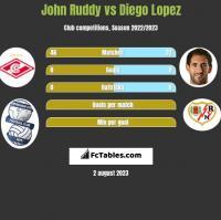John Ruddy vs Diego Lopez h2h player stats