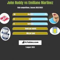 John Ruddy vs Emiliano Martinez h2h player stats